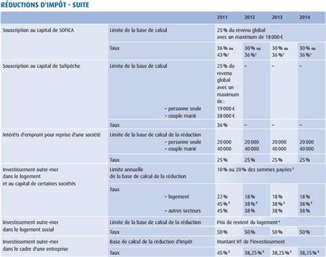 Credit Impot Formation Dirigeant 2014 Plafond Imp 244 T 2015 Tous Les Chiffres Seuils Et Abattements 224 Conna 238 Tre Pour Bien D 233 Clarer Ses Revenus