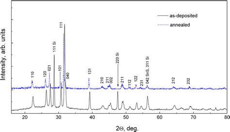 xrd pattern of pbs fig 2 typical xrd pattern of pb x sn 1 x s thin film