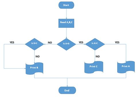 How To Create Stunning Flowcharts With Microsoft Word Basic Flowchart Template Word