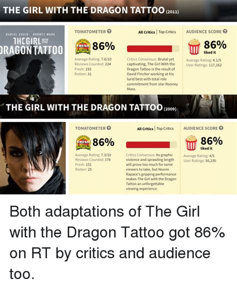 the girl with the dragon tattoo rotten tomatoes 25 best memes about with the
