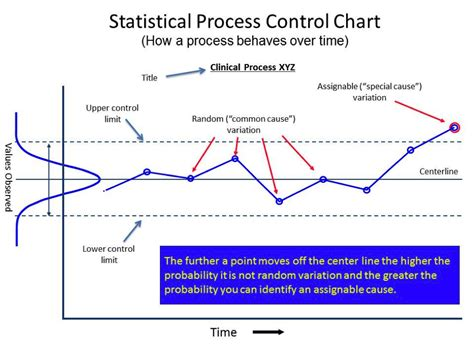 analyzing a process before and after improvement historical