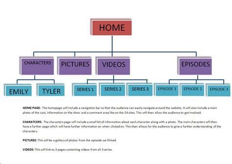web page structure diagram as media studies georgie field tree diagram of website