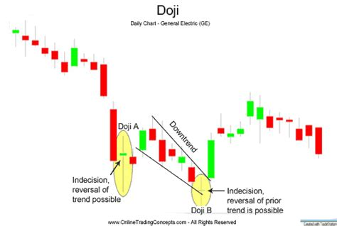 pattern after meaning doji candlestick chart pattern