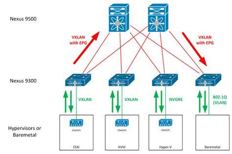 cisco ucs architecture diagram cisco ucs architecture diagram vmware architecture diagram