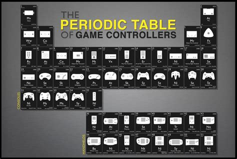 Periodic Table Of Controllers use a frame not and you ll retrogaming
