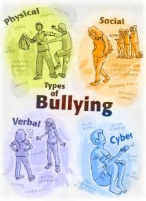 All Types Of An Introduction To Bullying Spencer Burton