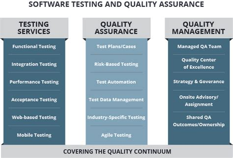 qa software tester qa testing sdlc partners