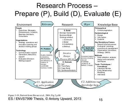 Or The Ontology Question In Design Science Research Ontology Information Science Flowchart Of Engineering Design Optimization Process Lavish