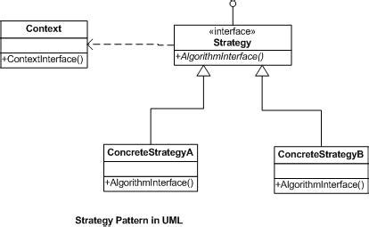 Pattern Strategy Net | software architecture the step by step approach of learning