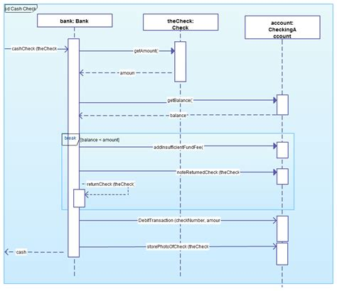 d3 sequence diagram beyond the basics of sequence diagrams part 3 creately