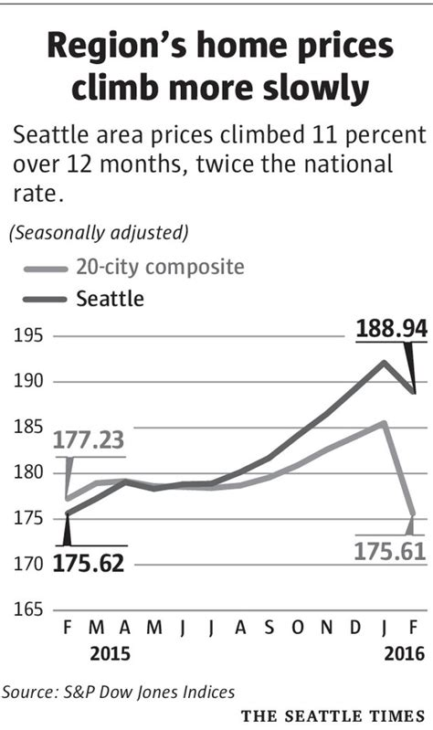seattle home prices outpace u s rise but gains slowing
