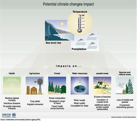 projected changes in co2 and climate climate change