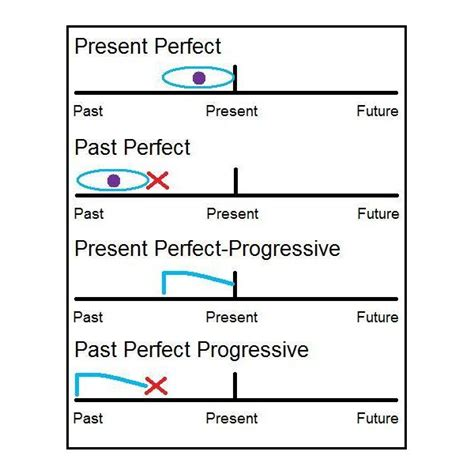 pattern present perfect continuous how to teach perfect tenses esl education