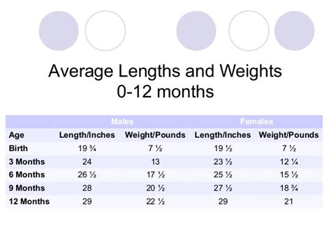 Is A 12 Month Accelerated Mba by Sos Bebe Baby Weight And Height Chart