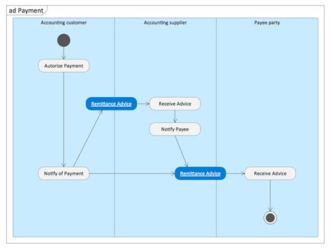 software to draw activity diagram rapid uml solution conceptdraw