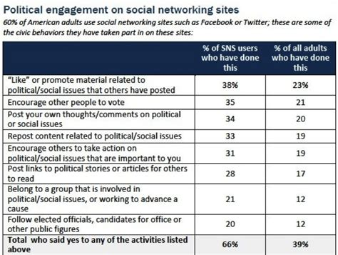 political platform template how social media is changing political caigns global risk insights