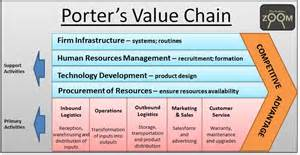 porter s value chain model the business zoom