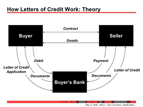 Letter Of Credit How Letters Of Credit Work