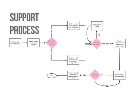 it support flowchart it support flowchart create a flowchart
