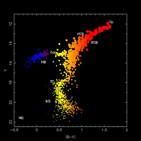 diagram   globular cluster