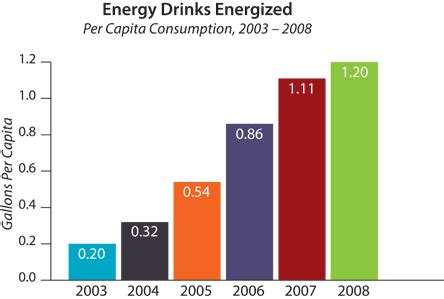 4 energy drinks in a row energy is everywhere energy drinks charts