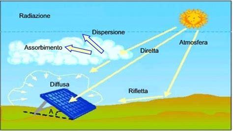 lade da quadro lade a pannelli solari lade a pannelli solari lade a