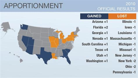 apportionment of house seats by state four new congressional seats for democrats demand