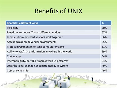 The Unix Operating System need help do my essay an overview of the unix operating