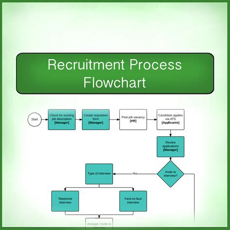 recruitment process flowchart recruitment process easy flow chart cartridgesave