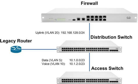 Switch Layer 3 layer 3 switch exle cisco meraki