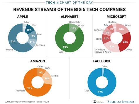 Five Of The Technology Industry S Biggest Political - how apple google facebook microsoft make money