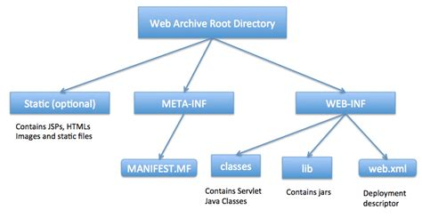 java directory layout java web application tutorial for beginners journaldev