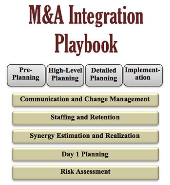 M A Integration Consultants Merger Integration Consulting Post Merger Consulting M A Integration Plan Template