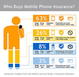 mobile phone insurance research highlights key mpi market trends assurant uk