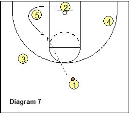 coaching broadway basketball an operating manual for new and interested basketball coaches books basketball playbook diagrams basketball free engine