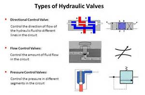 hydraulic valves various types and functions