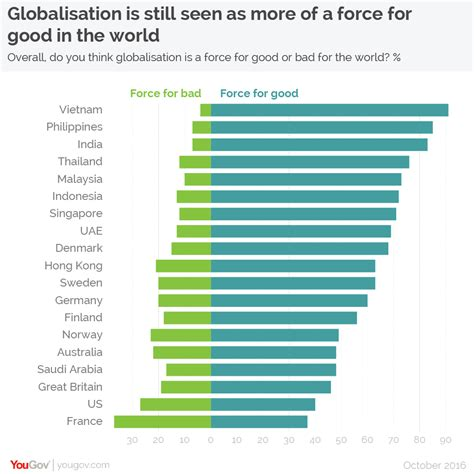 where bad are better retail across countries and companies books yougov international survey globalisation is still seen