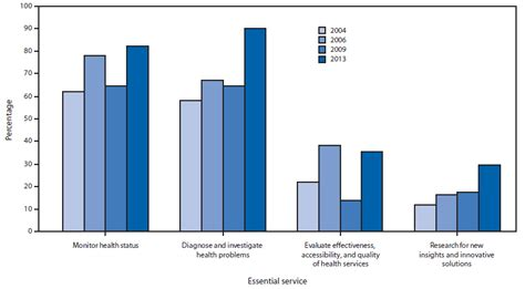 Assessment Of Epidemiology Capacity In State Health