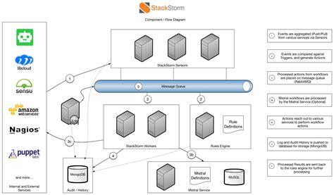 architecture workflow stackstorm overview stackstorm 2 7 1 documentation