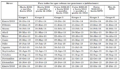 calendario de pagos de anses para jubilados y pensionados de mayo 2016 calendario de pagos para pensionados y jubilados en todo