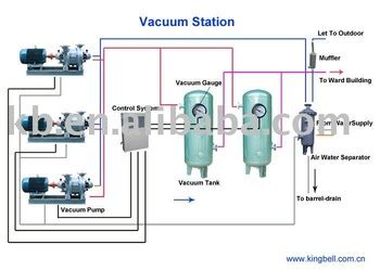 Hospital Medical Vacuum System Buy Hospital Vacuum