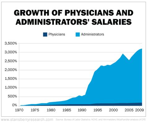 General Management Salary Growth Mba by Dr Eifrig One Chart That Explains What S Wrong With