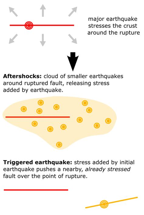 aftershock one s quest and the quake on everest books aftershocks triggered earthquakes and christchurch s