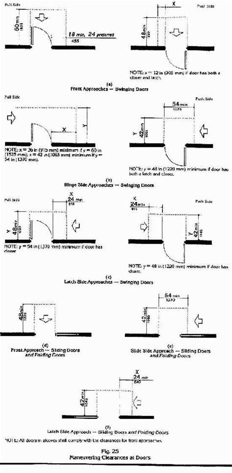 door swing clearance ada door clearance figure 404 2 4 1 maneuvering