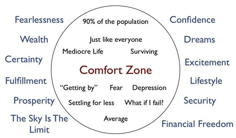 out of your comfort zone quotes comfort zone quotes sayings comfort zone picture quotes
