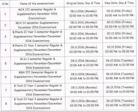 Jntua Mba 1 Sem Results 2016 by Jntua All The Examinations Scheduled On 28 11 2016 Are