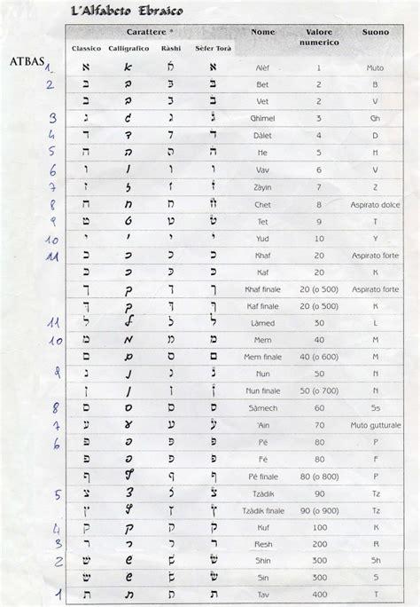 lettere ebraiche valori ghematrici lettere ebraiche il di