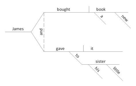 Sentence Diagram Template Sentence Diagrammer