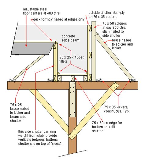 post with cement footing carpentry remove beam side forms then slab forms and finally beam