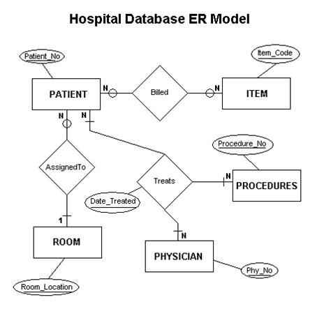 desain database sistem pakar sql notes simple er diagram for hospital database